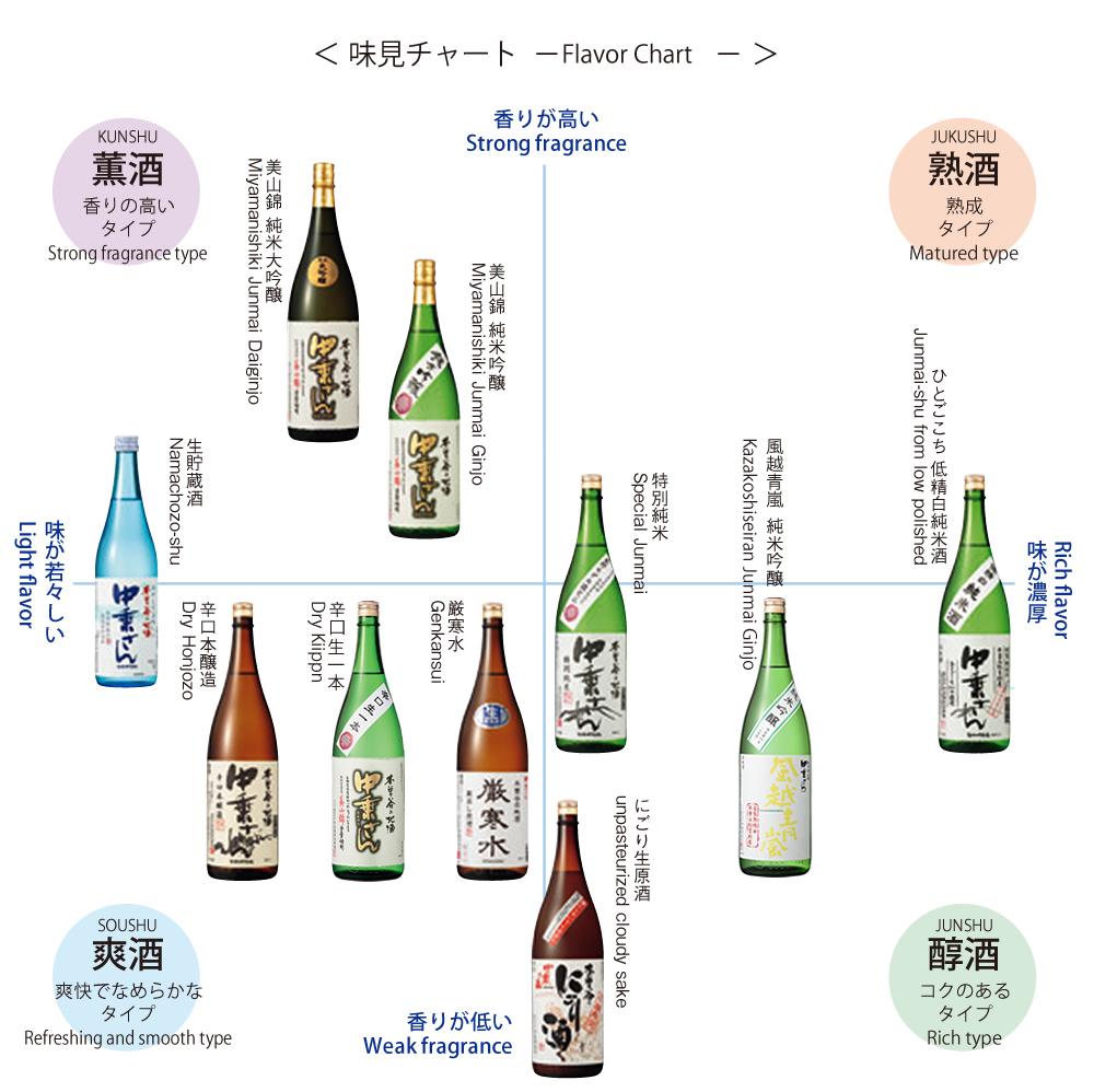 酒の風味チャート